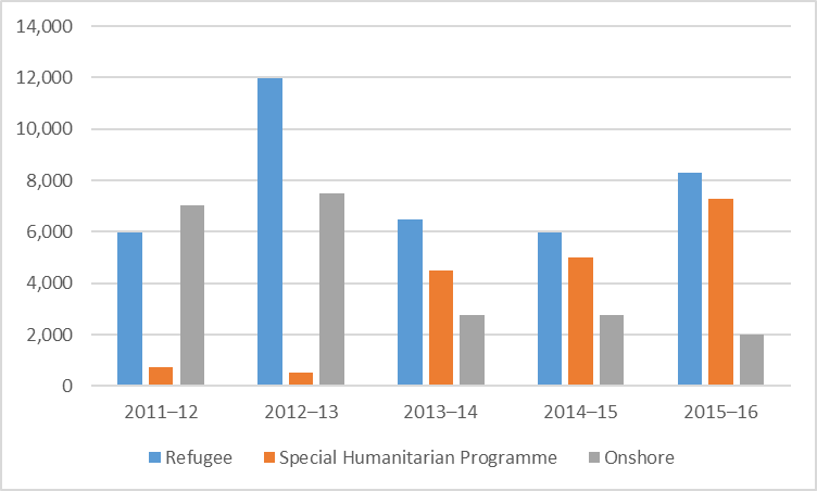 Humanitarian programme grants by category 2011/12 - 2015/16