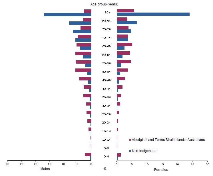 Graph depicting Deaths of Aboriginal and Torres Strait Islander Australians are more widely spread across younger age groups, whereas deaths of non-Indigenous persons are concentrated in the older age groups.